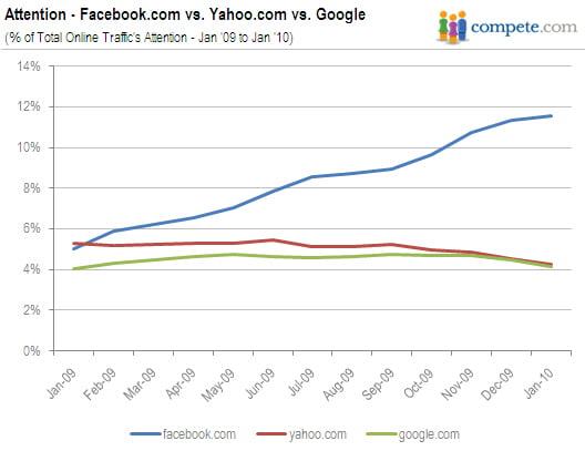 attention-facebook-yahoo-google.jpg