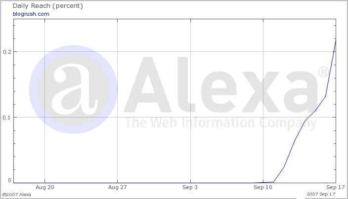 blogrush alexa graph