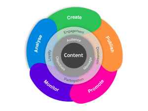 content marketing wheel
