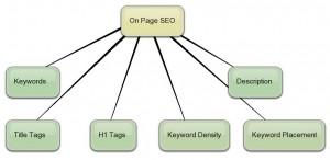 On Page SEO display chart
