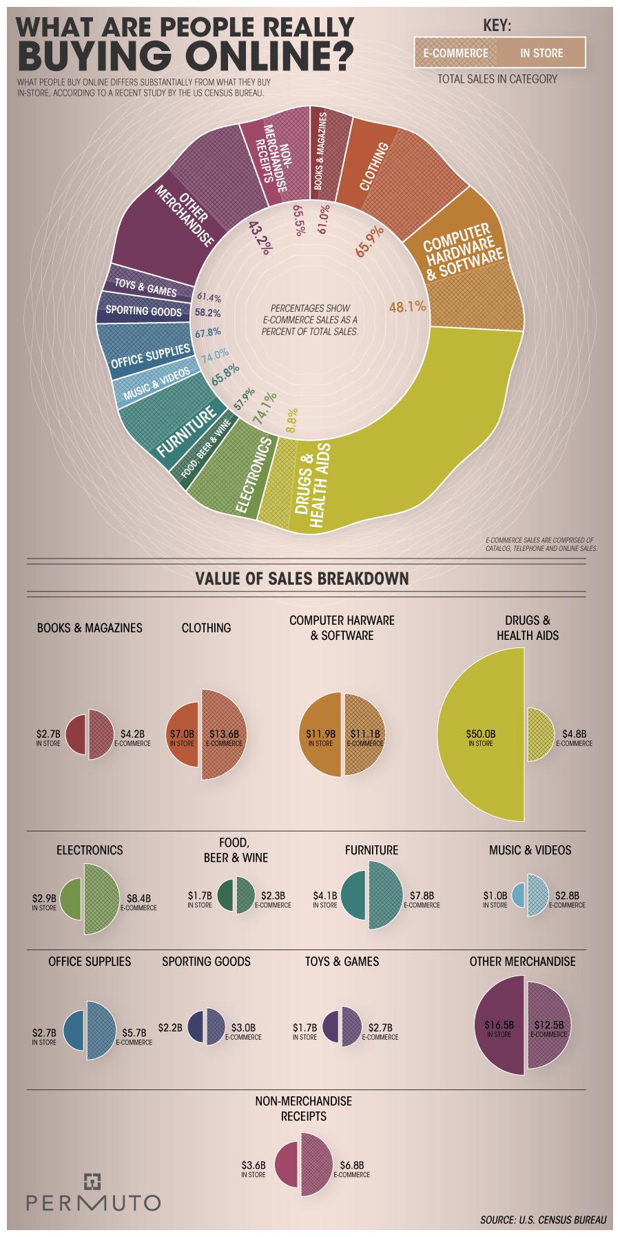 percentage-online sales vs brick and mortar
