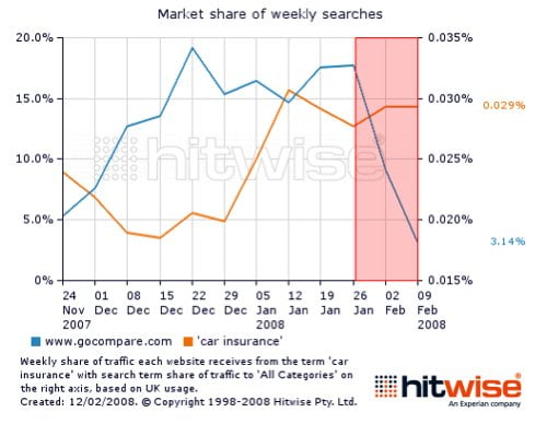Robin-Goad Uk-Internet-Searches-For-Car-Insurance-And-Traffic-To-Go-Compare--Gocompare-2007-2008-Chart