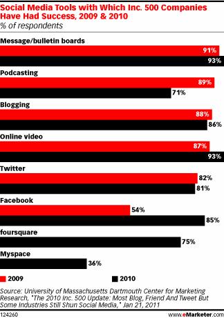 social media success chart