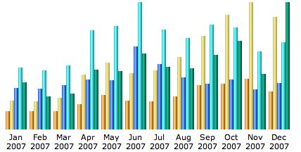 traffic stats graph