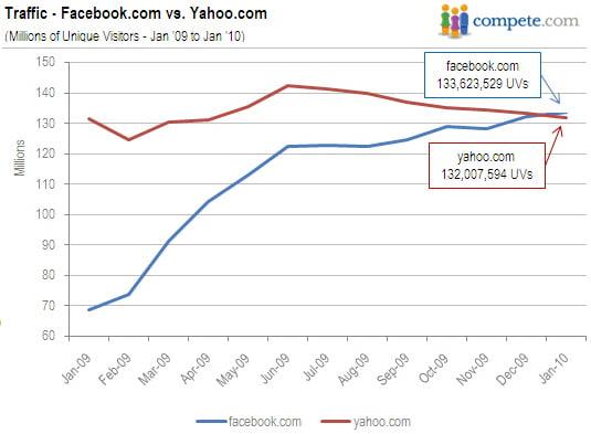unique-visitors-facebook-yahoo.jpg