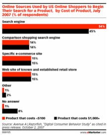 ecommerce search stats