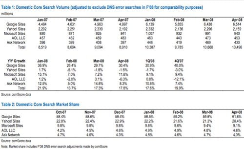 Search marketshare 2008